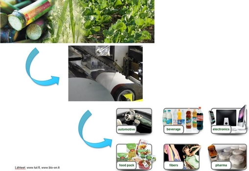 Täysin biohajoava pakkausmateriaali